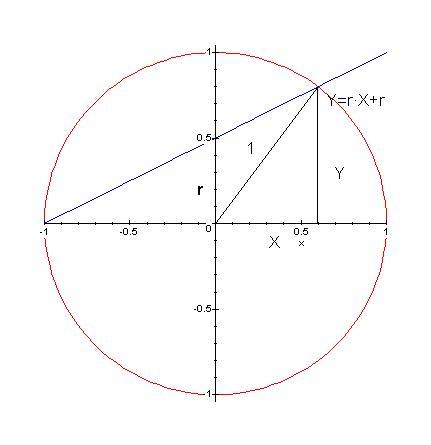 Radius Of Circle. with the circle of radius